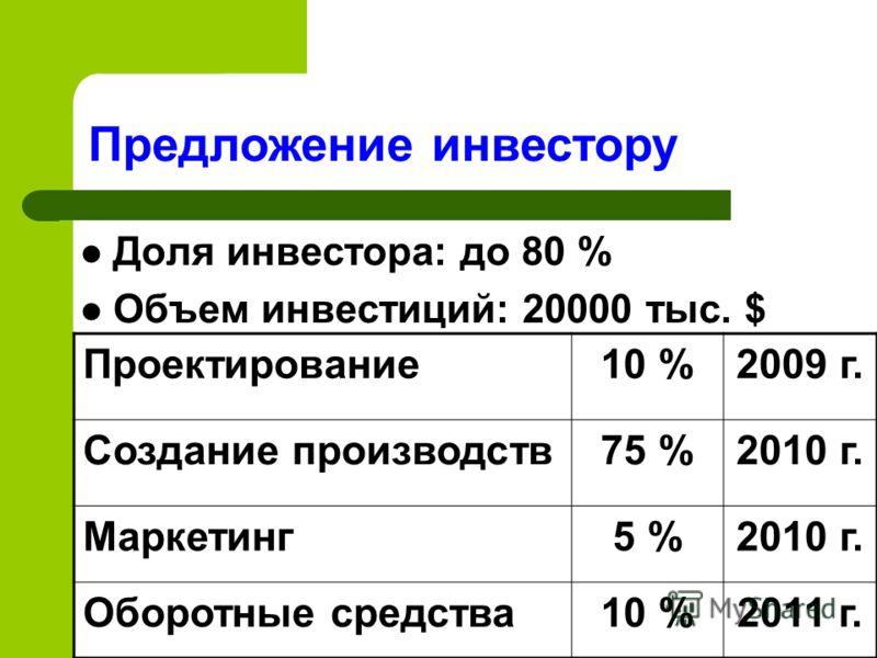 Доля инвестора: до 80 % Объем инвестиций: 20000 тыс. $ Предложение инвестору Проектирование10 %2009 г. Создание производств75 %2010 г. Маркетинг5 %2010 г. Оборотные средства10 %2011 г.