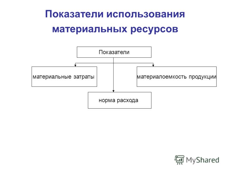 Показатели использования материальных ресурсов Показатели материальные затраты норма расхода материалоемкость продукции