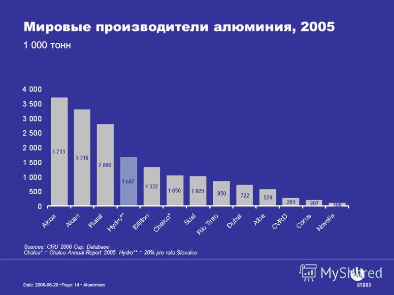 Date: 2006-06-20 Page: 14 Aluminium Мировые производители алюминия, 2005 Sources: CRU 2006 Cap. Database Chalco* = Chalco Annual Report 2005 Hydro** = 20% pro rata Slovalco 1 000 тонн