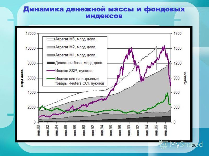 26 Динамика денежной массы и фондовых индексов