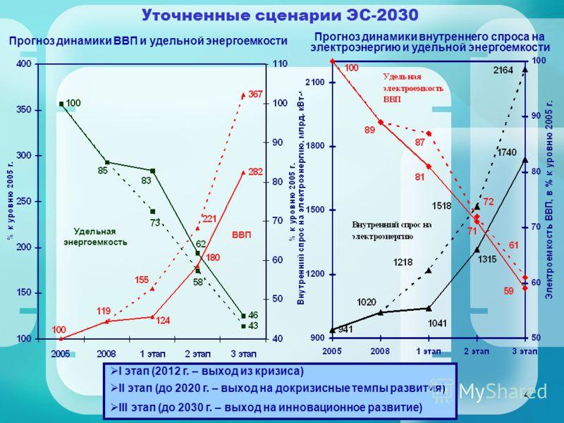 4 Уточненные сценарии ЭС-2030 I этап (2012 г. – выход из кризиса) II этап (до 2020 г. – выход на докризисные темпы развития) III этап (до 2030 г. – выход на инновационное развитие) ВВП Удельная энергоемкость Прогноз динамики ВВП и удельной энергоемко