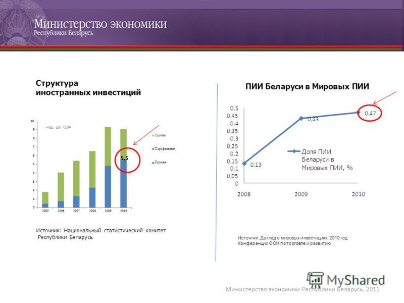 Министерство экономики Республики Беларусь, 2011 Источник: Доклад о мировых инвестициях, 2010 год Конференции ООН по торговле и развитию