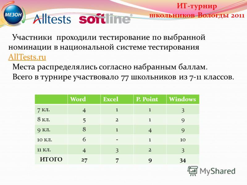 Участники проходили тестирование по выбранной номинации в национальной системе тестирования AllTests.ru AllTests.ru Места распределялись согласно набранным баллам. Всего в турнире участвовало 77 школьников из 7-11 классов. WordExcelP. PointWindows 7