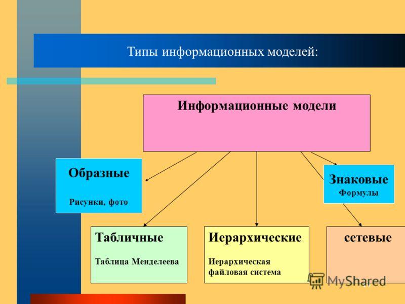 14 Информационные модели Табличные Таблица Менделеева Иерархические Иерархическая файловая система сетевые Типы информационных моделей: Образные Рисунки, фото Знаковые Формулы