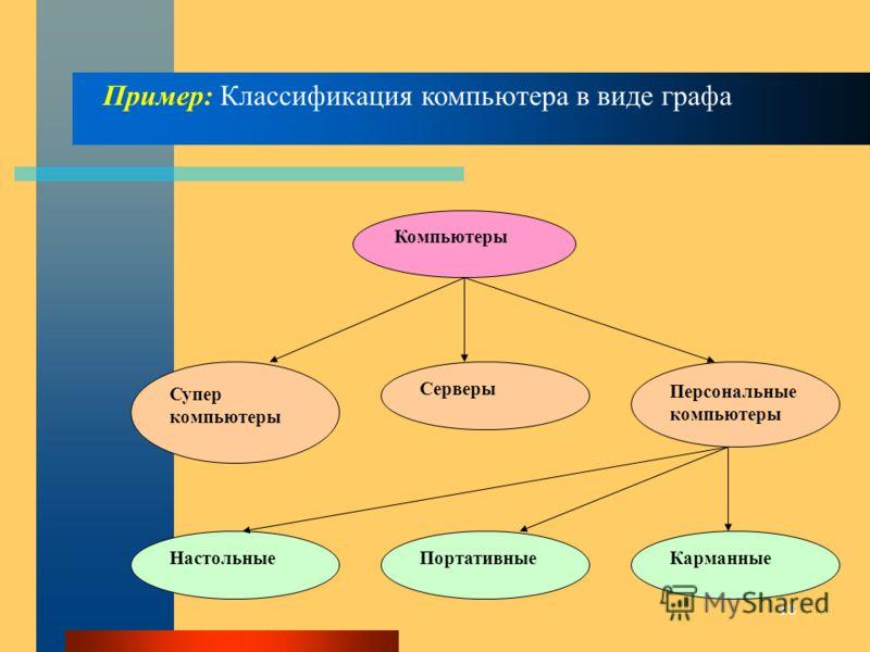 18 Пример: Классификация компьютера в виде графа Компьютеры Супер компьютеры Серверы Персональные компьютеры НастольныеПортативныеКарманные