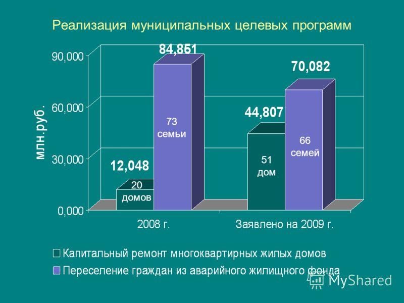 Реализация муниципальных целевых программ 20 домов 73 семьи 51 дом 66 семей