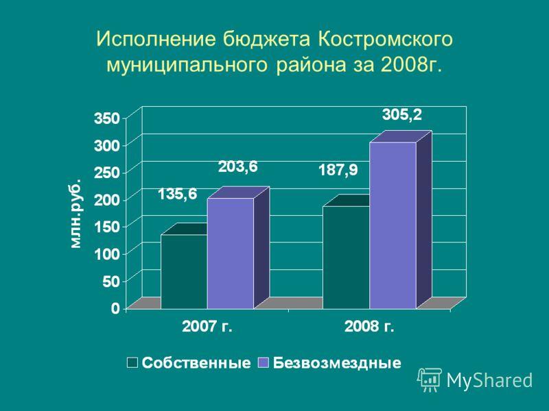 Исполнение бюджета Костромского муниципального района за 2008г.