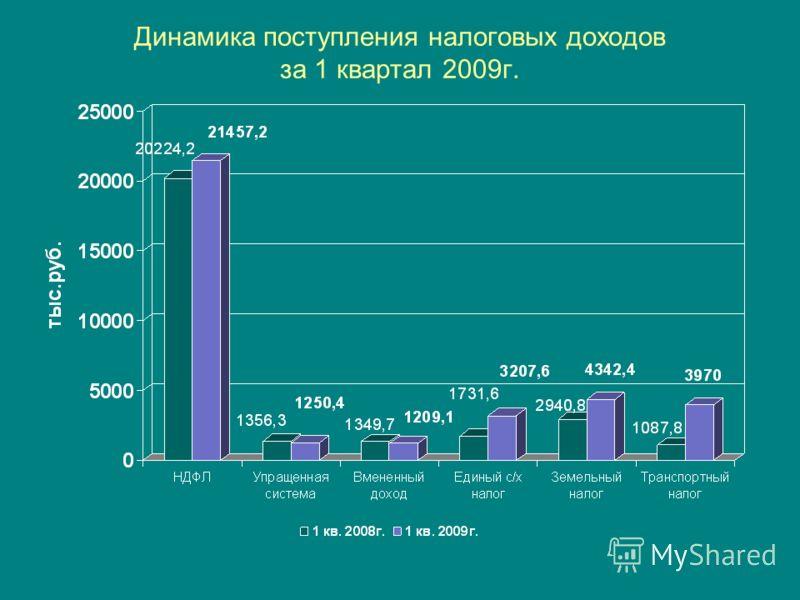 Динамика поступления налоговых доходов за 1 квартал 2009г.
