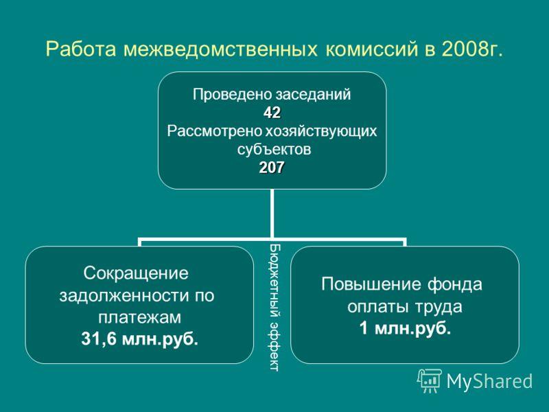 Работа межведомственных комиссий в 2008г. Проведено заседаний42 Рассмотрено хозяйствующих субъектов207 Сокращение задолженности по платежам 31,6 млн.руб. Повышение фонда оплаты труда 1 млн.руб. Бюджетный эффект