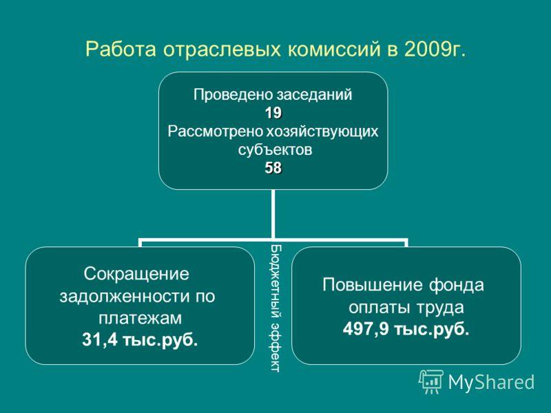 Работа отраслевых комиссий в 2009г. Проведено заседаний19 Рассмотрено хозяйствующих субъектов58 Сокращение задолженности по платежам 31,4 тыс.руб. Повышение фонда оплаты труда 497,9 тыс.руб. Бюджетный эффект