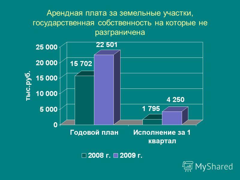 Арендная плата за земельные участки, государственная собственность на которые не разграничена