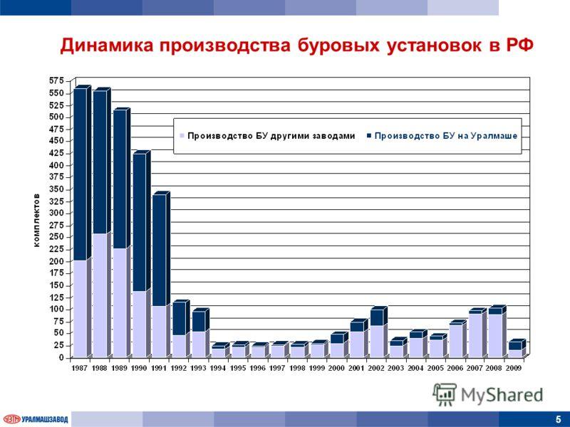 5 Динамика производства буровых установок в РФ