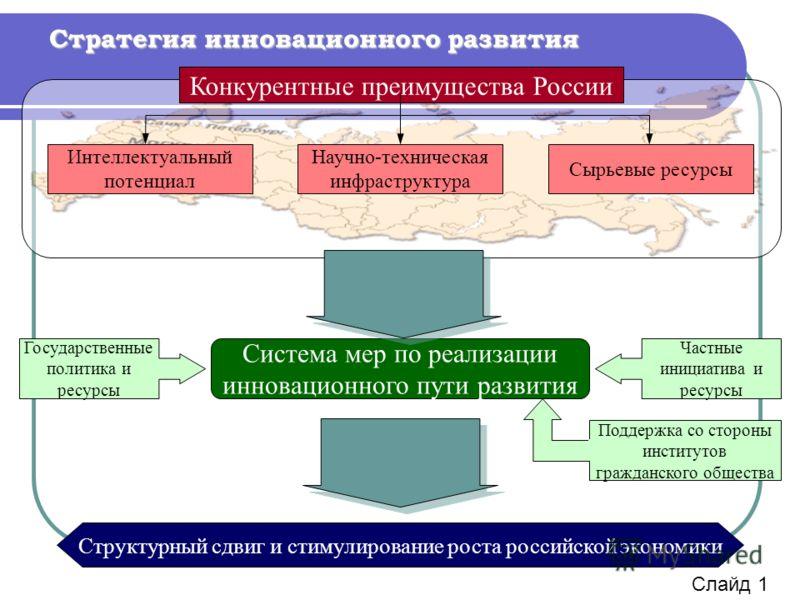 Стратегия инновационного развития Конкурентные преимущества России Интеллектуальный потенциал Научно-техническая инфраструктура Сырьевые ресурсы Система мер по реализации инновационного пути развития Государственные политика и ресурсы Частные инициат
