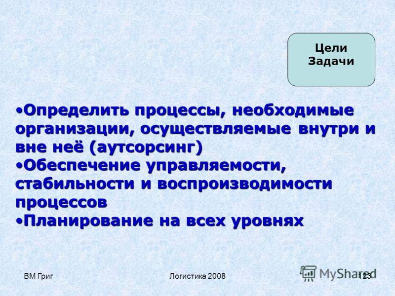 ВМ ГригЛогистика 2008122 4 Процессный подход Классификация процессов в рамках принятой модели Стратегия Политика