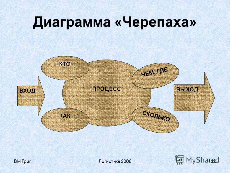 ВМ ГригЛогистика 2008128 Анализировать процесс можно с помощью диаграммы «Черепаха». При этом рассматриваются: - вход (что должны получить); - деятельность по процессу; - поддерживающие процессы; - взаимодействие с другими процессами (связи/стыки); -