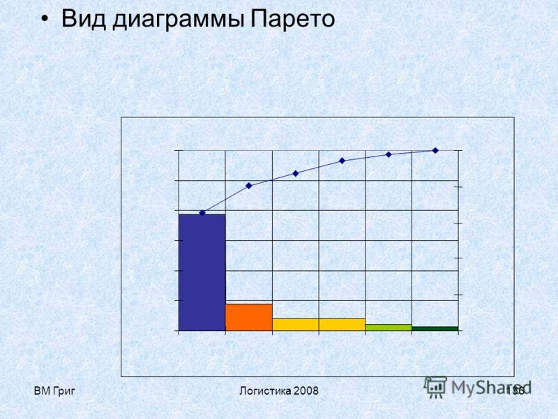 ВМ ГригЛогистика 2008135 Определение границ классификационных групп АВС- анализа потоков процесса Нарастающий итог, % Номер позиции номенклатуры 0 100 АВС Ранжирование групп