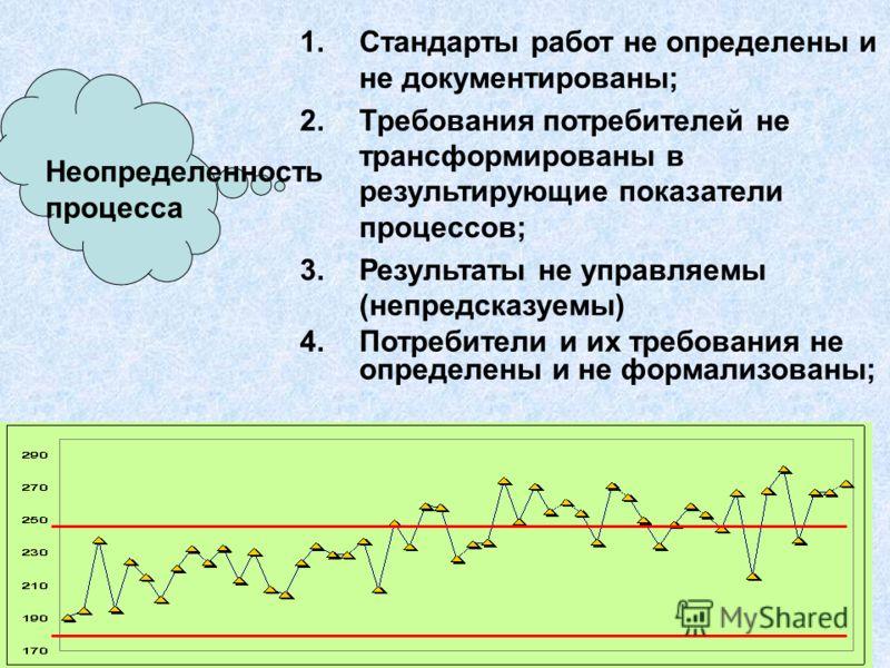 ВМ ГригЛогистика 2008140 Гибкость процесса (V уровень) Эффективность процесса (IV уровень) Способность процесса (IIIуровень) Воспроизводимость процесса (II уровень) Определенность процесса (I уровень) Уровни зрелости процесса по Р. Гарднеру Resolving