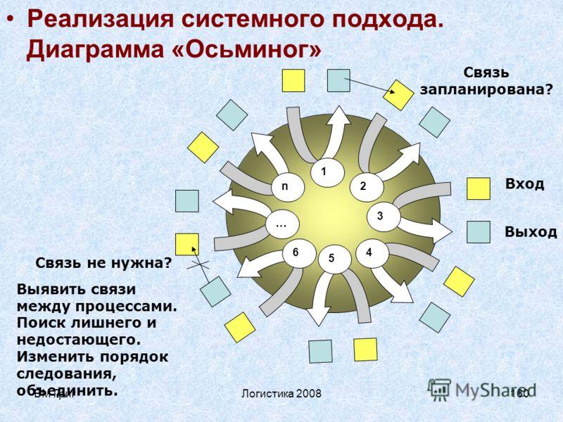 ВМ ГригЛогистика 2008159 Сеть процессов, непосредственно ориентированных на потребителя Ёще одним инструментом определения взаимодействия сети процессов является диаграмма «Осьминог», помогающая понять, как процессы работают вместе на конечный резуль