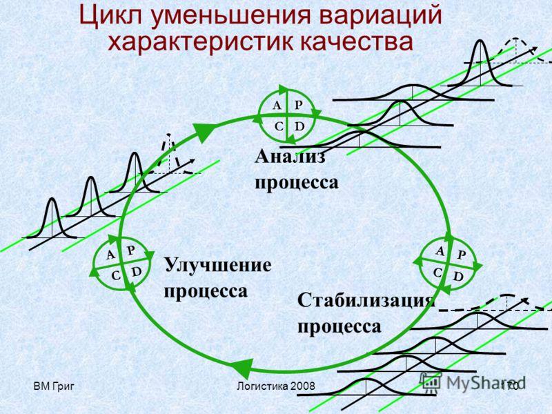 ВМ ГригЛогистика 2008169 Принятие решений См. вставку Б из менеджмента качества