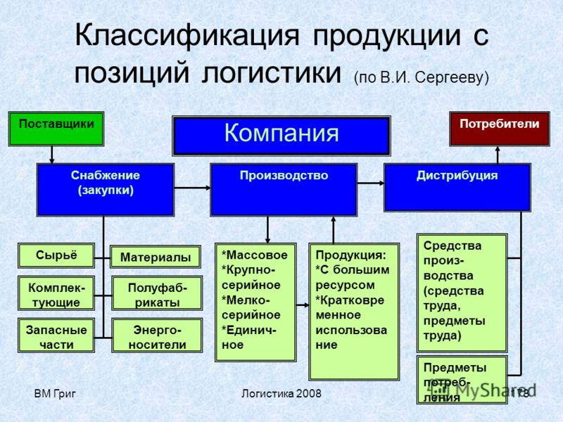 ВМ ГригЛогистика 2008177 Логистика и маркетинг Любая логистическая концепция связана с маркетинговой стратегией компании, которая в свою очередь зависит от вида производимой продукции