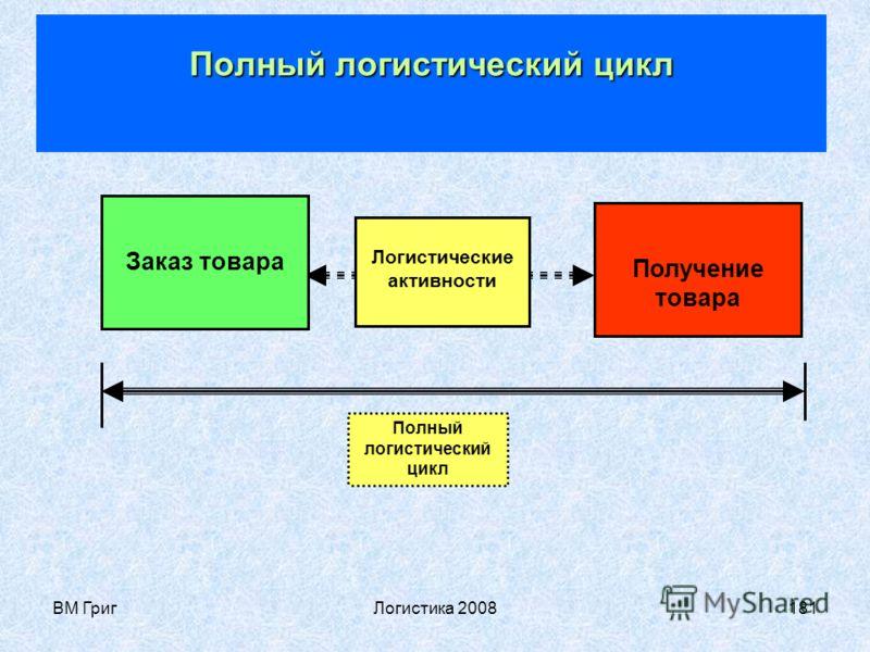 ВМ ГригЛогистика 2008180 Логистический цикл Логистический цикл (ЦЛ) – интегрированная по времени совокупность циклов, связанных с комплексными логистическими активностями Логистический цикл Логистический цикл может соотноситься с к базовым (снабжение
