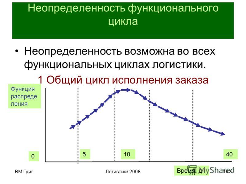 ВМ ГригЛогистика 2008191 Логистическая система снабжения значительно проще распределительной. Система снабжения сама порождает заказы, тогда как цикл исполнения заказа начинается в ответ на поступившие запросы потребителей. Возможен монополизм постав