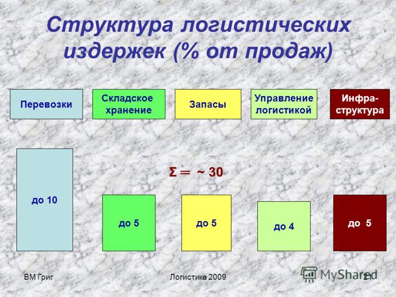 ВМ ГригЛогистика 200920 Для чего нужно изучать логистику? Три причины: 1 Логистика определяет ценообразование в большинстве компаний. 25-30% стоимости продукции составляют логистические издержки (это затраты).
