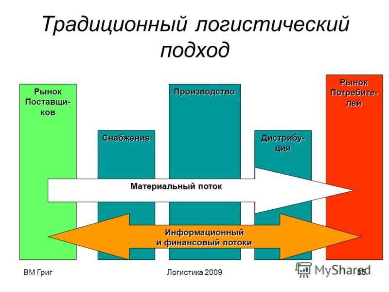 ВМ ГригЛогистика 200934 Традиционный подход Это цепочка поставок по ИСО 9001 Постав- щик Органи- зация Потре- бители