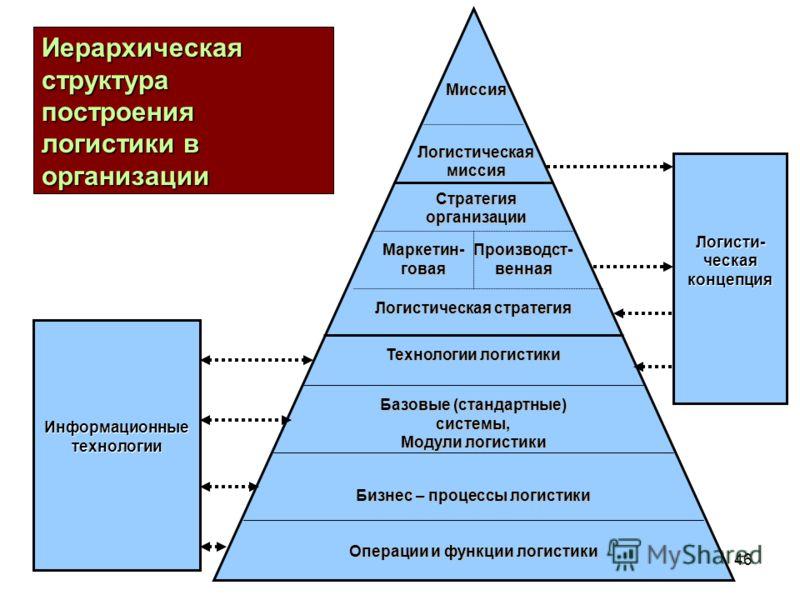 ВМ ГригЛогистика 200945 Логистика как составная часть менеджмента организации Иерархическая структура построения логистики в организации