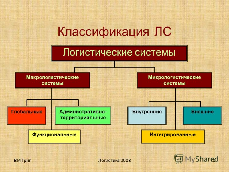 ВМ ГригЛогистика 200869 Л. С. - это сложная организационно завершенная экономическая система, состоящая из элементов – звеньев, взаимосвязанных в едином процессе управления материального и сопутствующими им потоками. Причем, задачи функционирования э