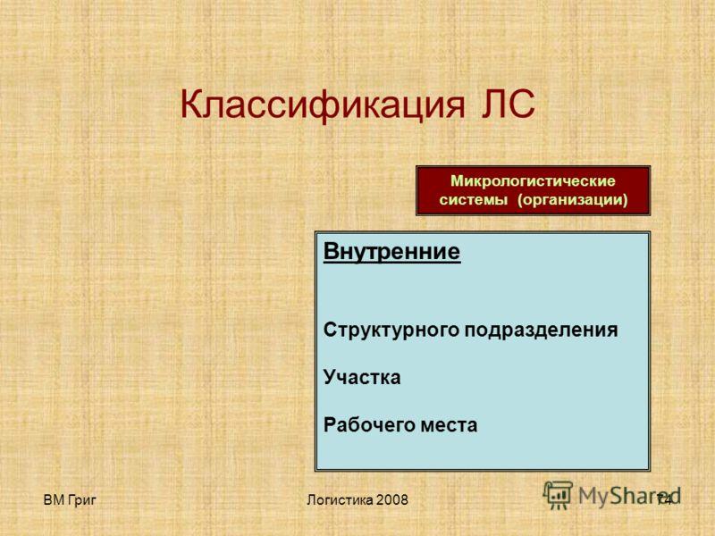 ВМ ГригЛогистика 200873 Классификация ЛС Макрологистические системы Функциональные Группы организаций Отраслевые Межотраслевые Торговые Военные Транспортные …