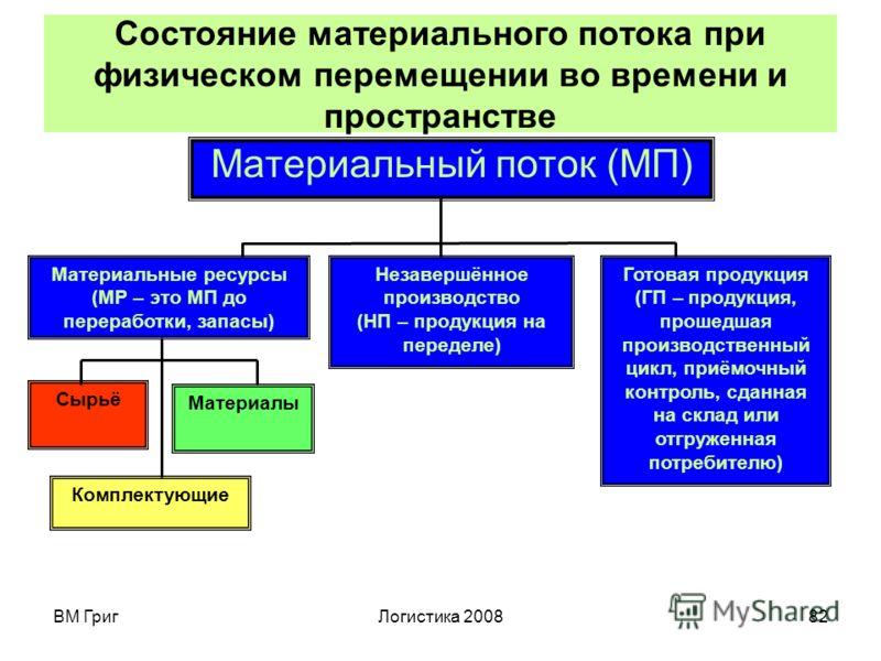ВМ ГригЛогистика 200881 Виды потоков Потоки, изучаемые в логистике (любой экономический поток), могут быть: материальные (МП или МР, Х, Y, Y'), в том числе людские потоки; информационные (ИП, R, R'); финансовые (ФП, C, C'); сервисные (поток услуг). П