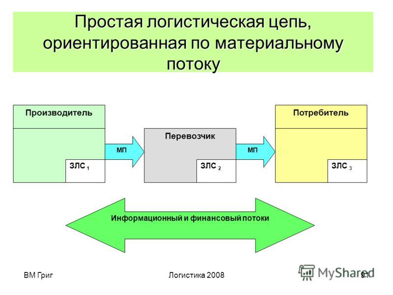 ВМ ГригЛогистика 200890 Логистическая операция (элементарная логистическая активность) – действие, не подлежащее дальнейшей декомпозиции в рамках исследования или менеджмента, связанное с возникновением, преобразованием или поглощением материального
