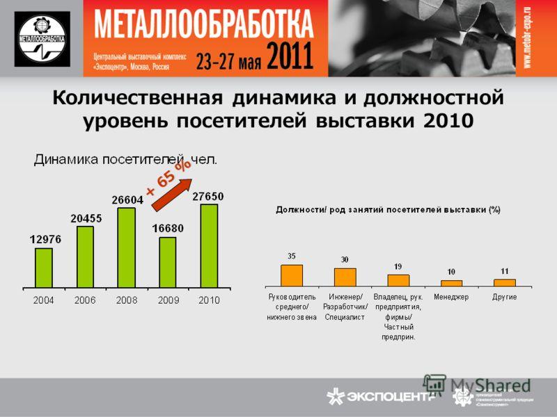 Количественная динамика и должностной уровень посетителей выставки 2010 + 65 %