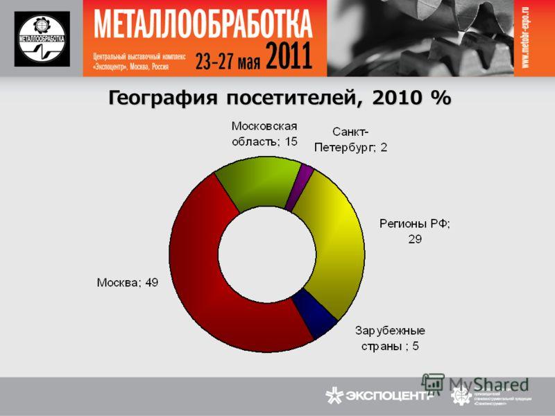 География посетителей, 2010 %