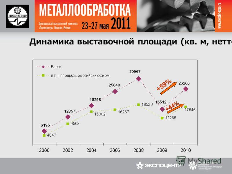 Динамика выставочной площади (кв. м, нетто) +59% +44%