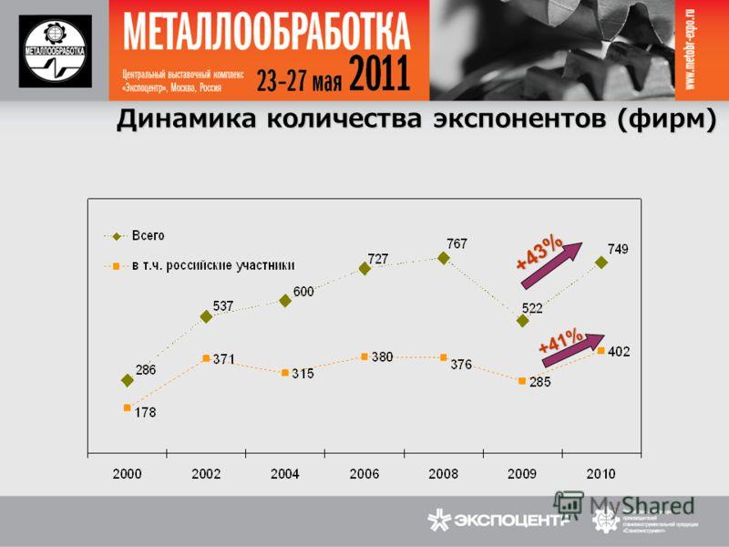 Динамика количества экспонентов (фирм) +43% +41%