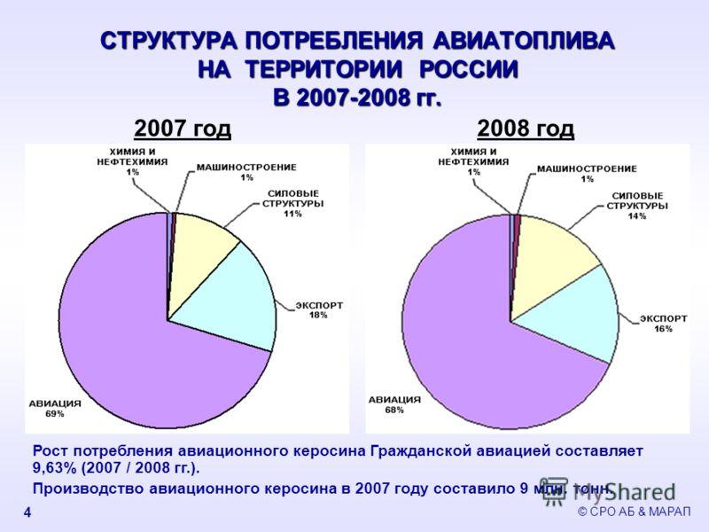 СТРУКТУРА ПОТРЕБЛЕНИЯ АВИАТОПЛИВА НА ТЕРРИТОРИИ РОССИИ В 2007-2008 гг. 2007 год2008 год Рост потребления авиационного керосина Гражданской авиацией составляет 9,63% (2007 / 2008 гг.). Производство авиационного керосина в 2007 году составило 9 млн. то
