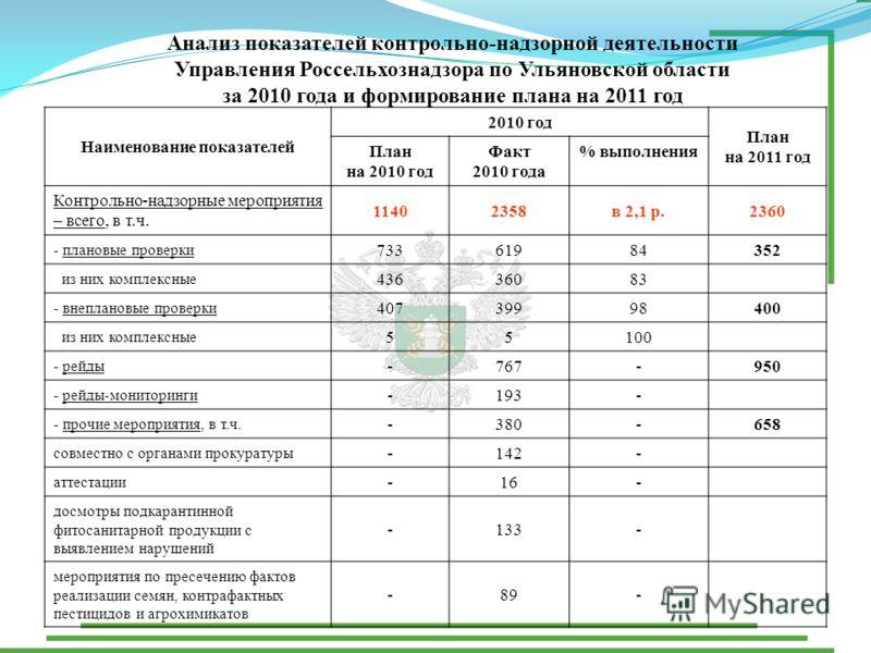 Анализ показателей контрольно-надзорной деятельности Управления Россельхознадзора по Ульяновской области за 2010 года и формирование плана на 2011 год Наименование показателей 2010 год План на 2011 год План на 2010 год Факт 2010 года % выполнения Кон