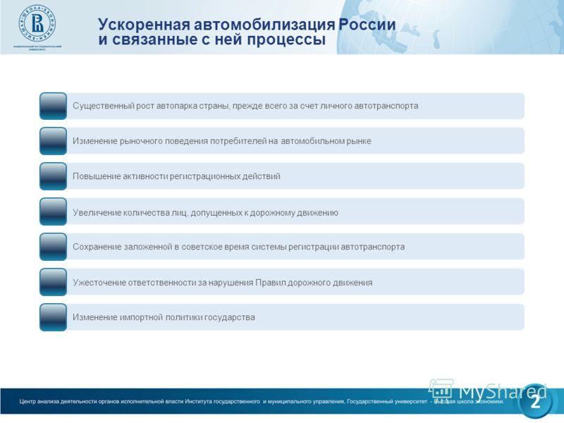 Ускоренная автомобилизация России и связанные с ней процессы Существенный рост автопарка страны, прежде всего за счет личного автотранспорта Изменение рыночного поведения потребителей на автомобильном рынке Повышение активности регистрационных действ