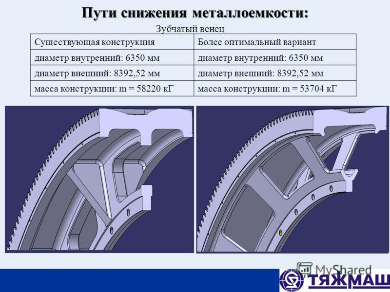Пути снижения металлоемкости: Зубчатый венец Существующая конструкцияБолее оптимальный вариант диаметр внутренний: 6350 мм диаметр внешний: 8392,52 мм масса конструкции: m = 58220 кГмасса конструкции: m = 53704 кГ