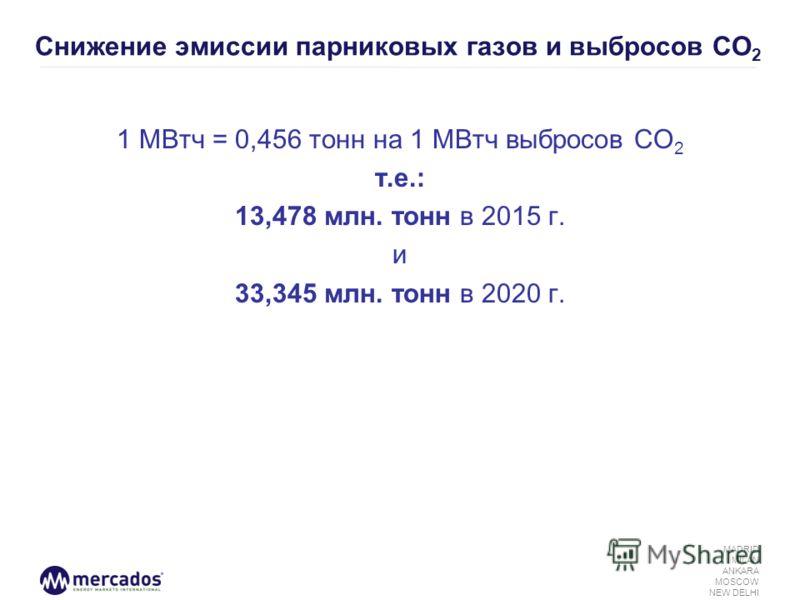 MADRID MILAN ANKARA MOSCOW NEW DELHI Снижение эмиссии парниковых газов и выбросов СО 2 1 МВтч = 0,456 тонн на 1 МВтч выбросов СО 2 т.е.: 13,478 млн. тонн в 2015 г. и 33,345 млн. тонн в 2020 г.