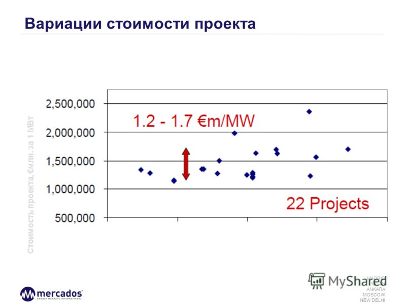 MADRID MILAN ANKARA MOSCOW NEW DELHI Вариации стоимости проекта Стоимость проекта, млн. за 1 МВт