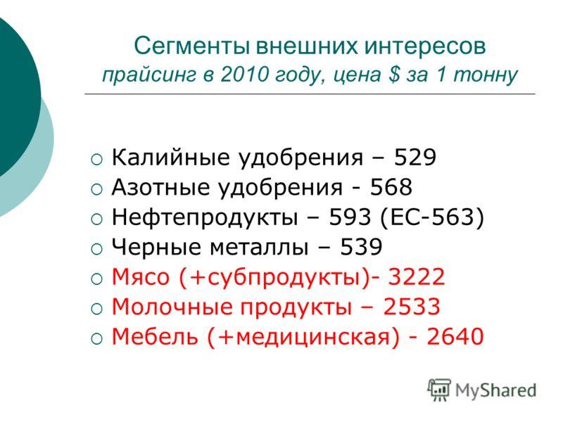 Сегменты внешних интересов прайсинг в 2010 году, цена $ за 1 тонну Калийные удобрения – 529 Азотные удобрения - 568 Нефтепродукты – 593 (ЕС-563) Черные металлы – 539 Мясо (+субпродукты)- 3222 Молочные продукты – 2533 Мебель (+медицинская) - 2640