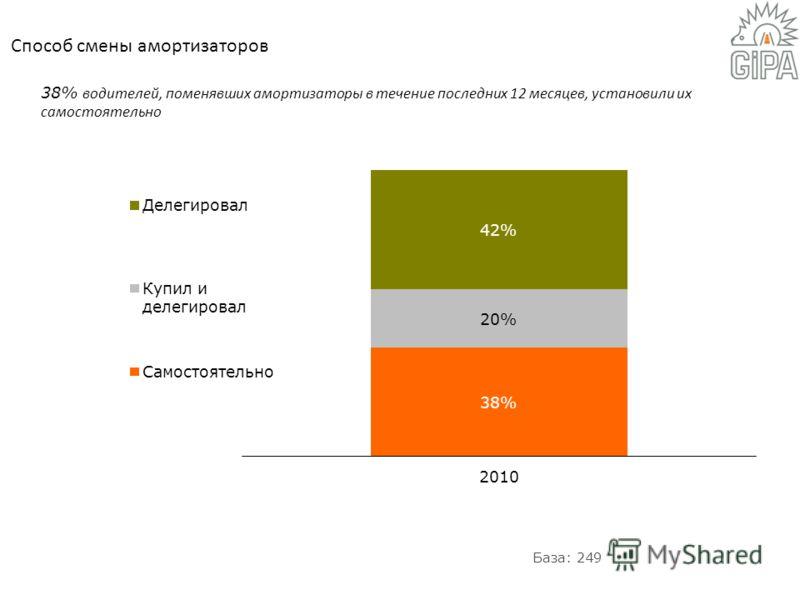 38% водителей, поменявших амортизаторы в течение последних 12 месяцев, установили их самостоятельно Способ смены амортизаторов База: 249