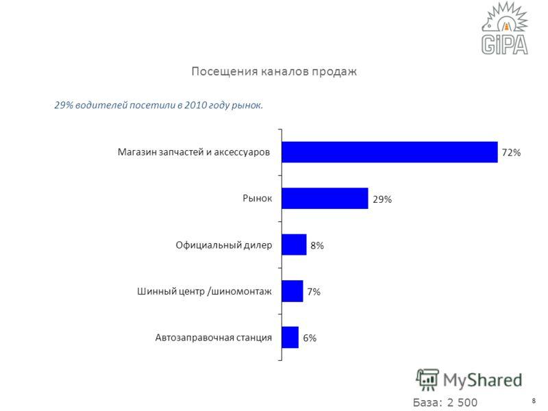 8 Посещения каналов продаж 29% водителей посетили в 2010 году рынок. База: 2 500