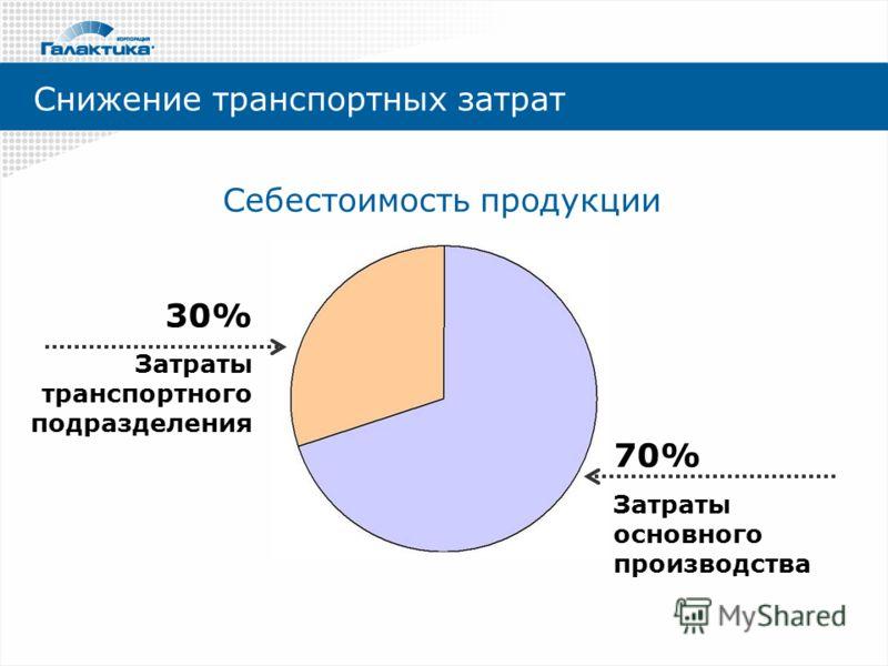 Снижение транспортных затрат 70% Затраты основного производства 30% Затраты транспортного подразделения Себестоимость продукции