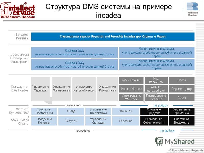 © Reynolds and Reynolds Структура DMS системы на примере incadea