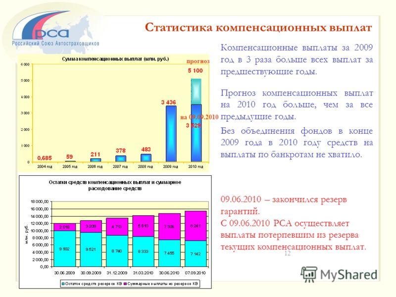 Компенсационные выплаты за 2009 год в 3 раза больше всех выплат за предшествующие годы. Прогноз компенсационных выплат на 2010 год больше, чем за все предыдущие годы. Без объединения фондов в конце 2009 года в 2010 году средств на выплаты по банкрота