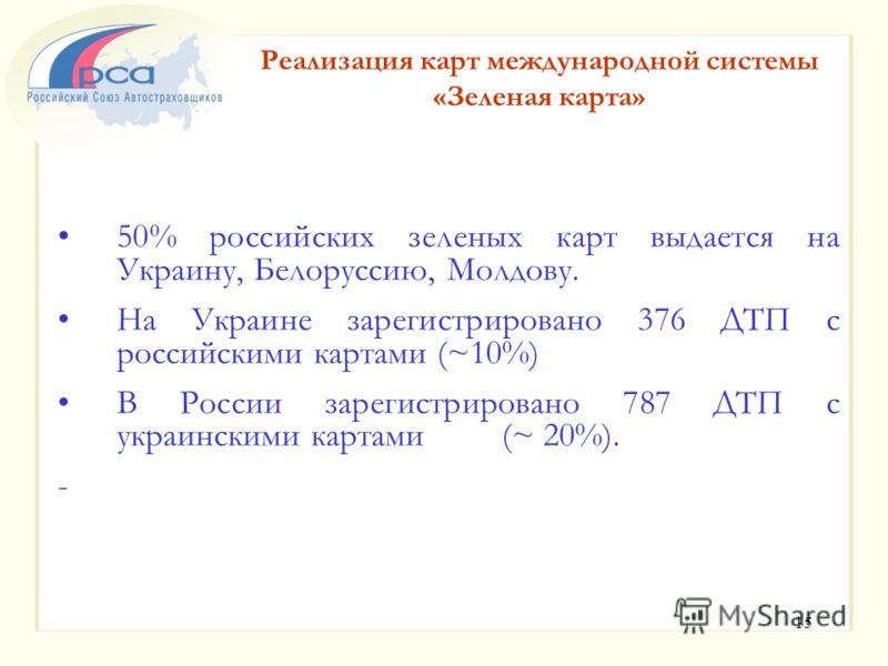15 50% российских зеленых карт выдается на Украину, Белоруссию, Молдову. На Украине зарегистрировано 376 ДТП c российскими картами (~10%) В России зарегистрировано 787 ДТП с украинскими картами (~ 20%). - Реализация карт международной системы «Зелена